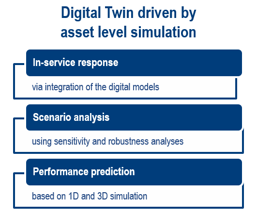 Asset-level simulation-driven Digital Twin