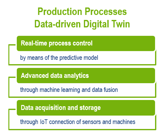 Production Processes data-driven Digital Twin