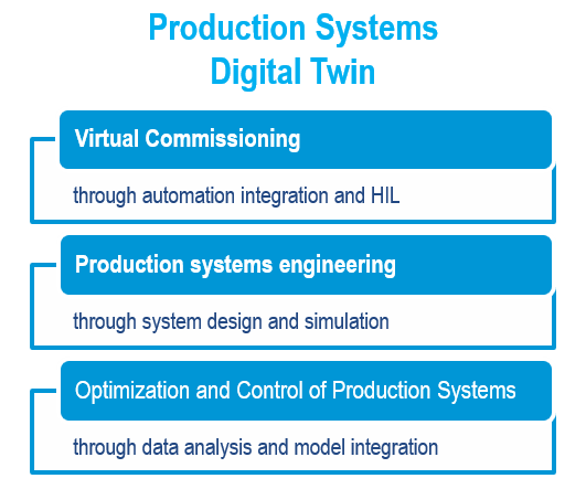 Production Systems Digital Twin